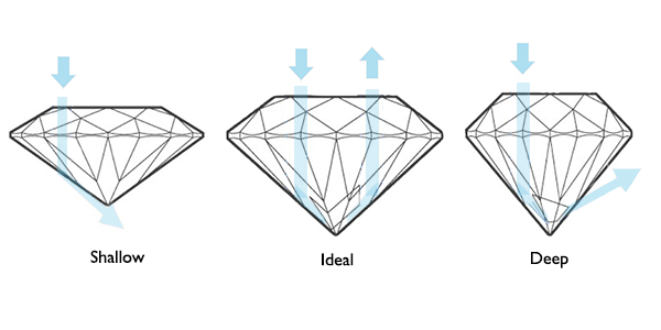 diamond ideal percentages diamonds brilliant findmyrock com in round proportions basics understanding depth cut
